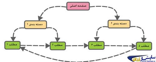 چرخه ی لینک دهی مناسب داخلی