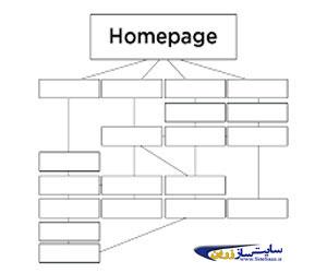 نمودار معماری سایت