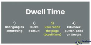 مدت زمان حضور کاربر در سایت